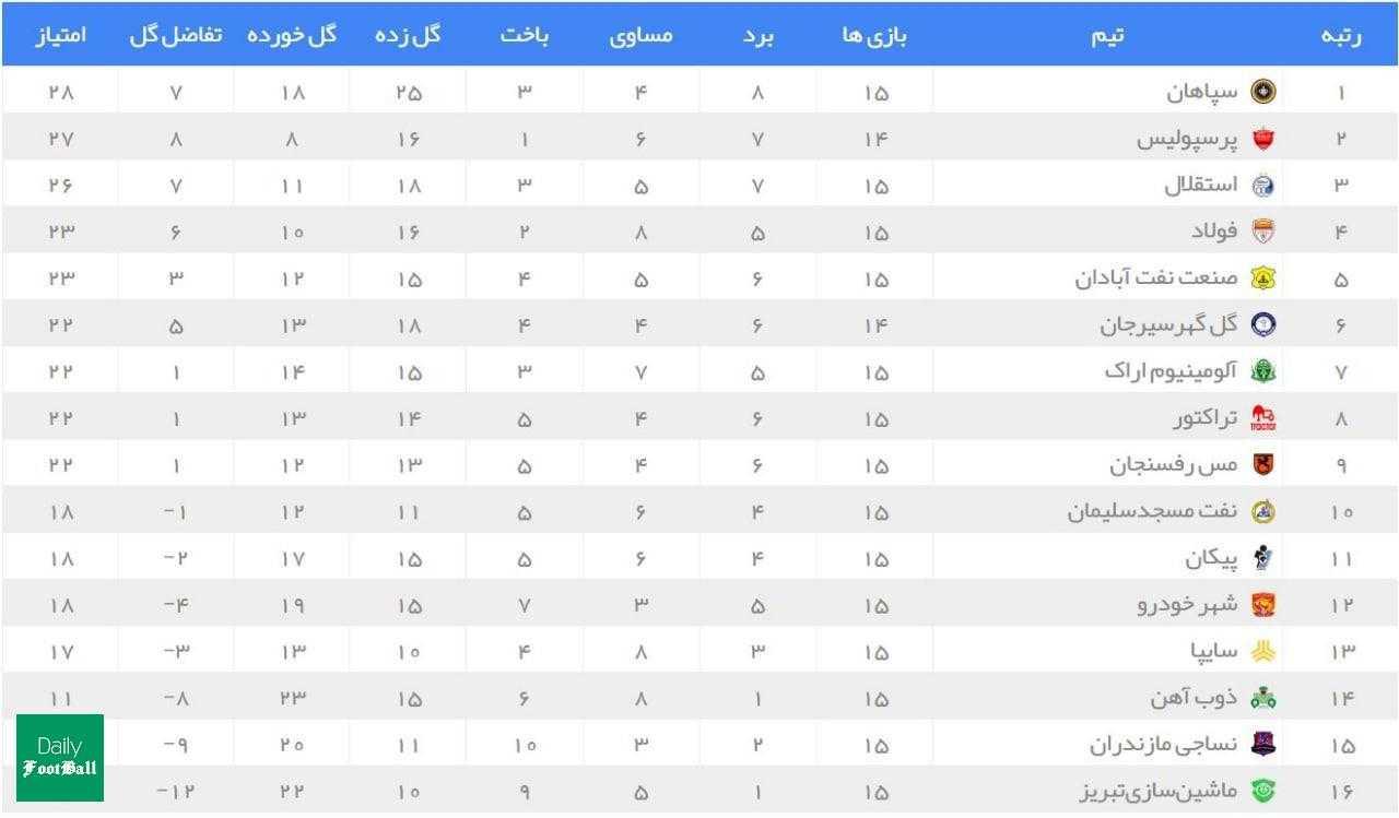 جدول رده بندی لیگ برتر در پایان هفته پانزدهم| پرسپولیس یک امتیاز تا قهرمانی در نیم فصل