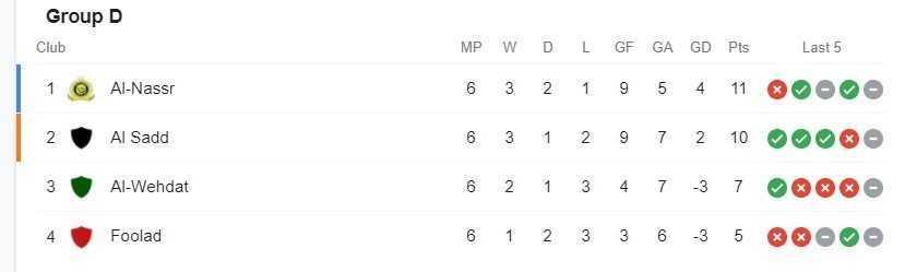 همه تیم های راه یافته به مرحله یک هشتم نهایی لیگ قهرمانان آسیا 2021